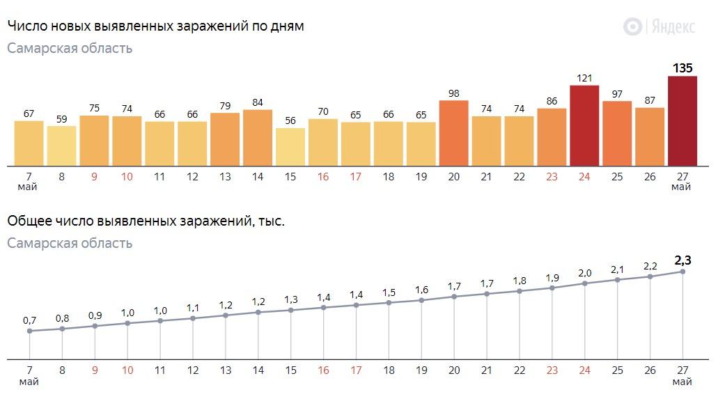 Сколько зараженных в Самаре на 27 мая 2020