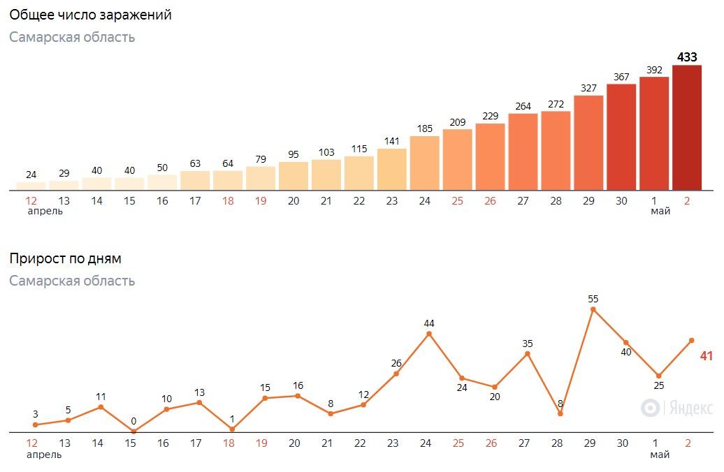 Сколько заразились в Самаре на 2 мая 2020