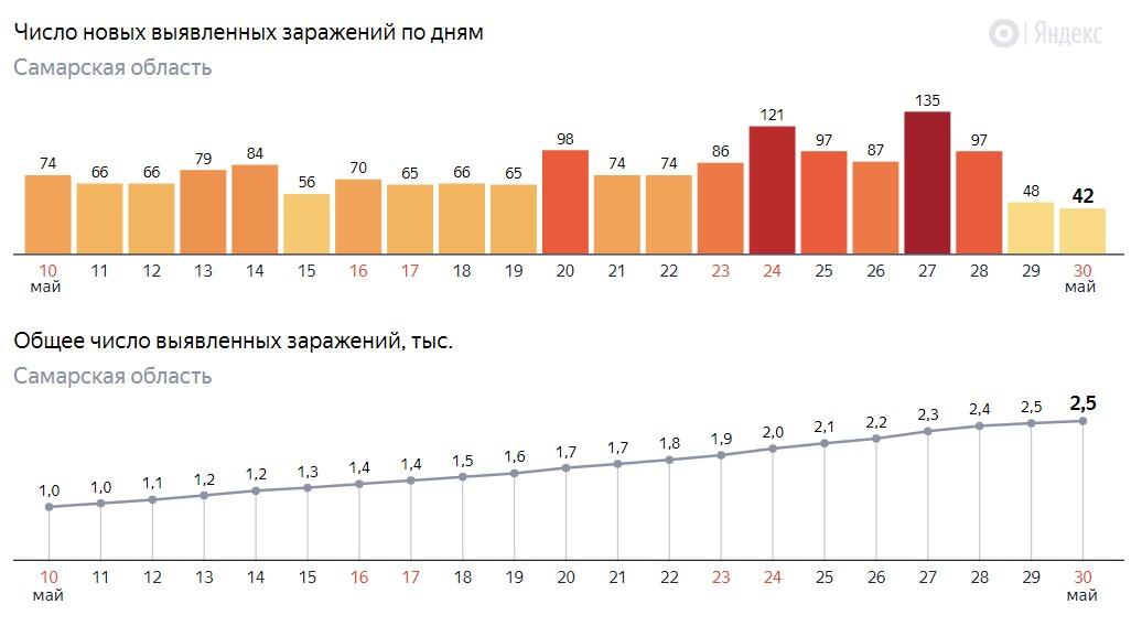 Сколько зараженных в Самаре на 30 мая 2020