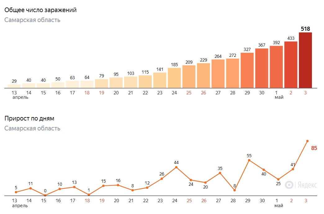 Сколько заразились в Самаре на 3 мая 2020