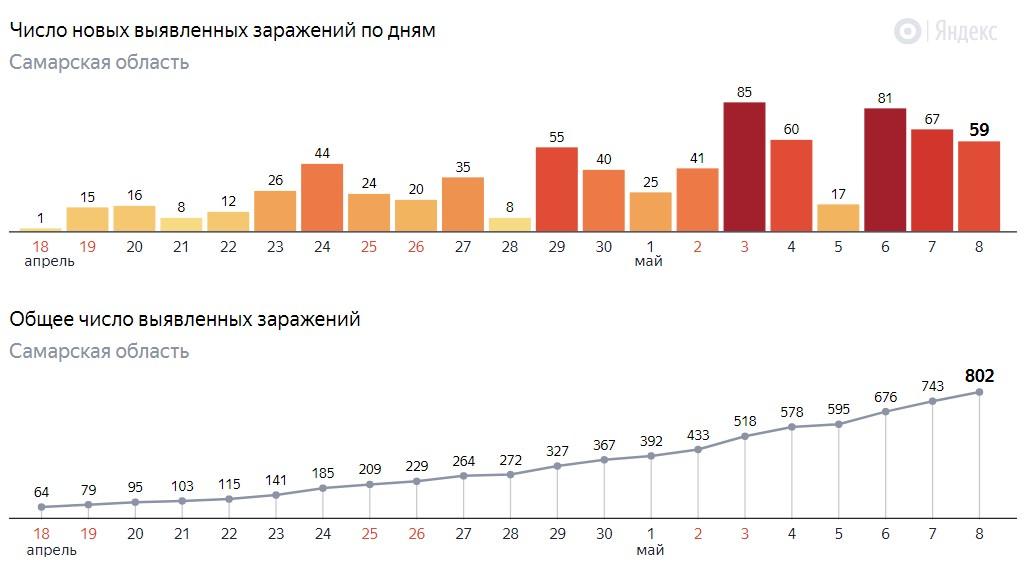 Сколько заразились в Самаре на 8 мая 2020