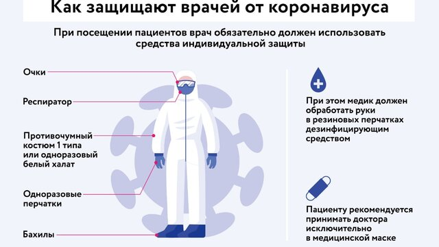 Как защищают врачей от коронавируса