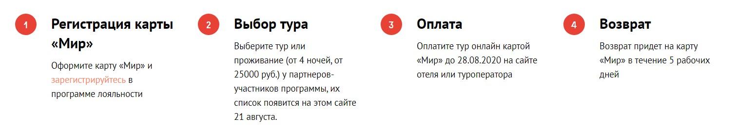 Условия кэшбэка на отдых в России